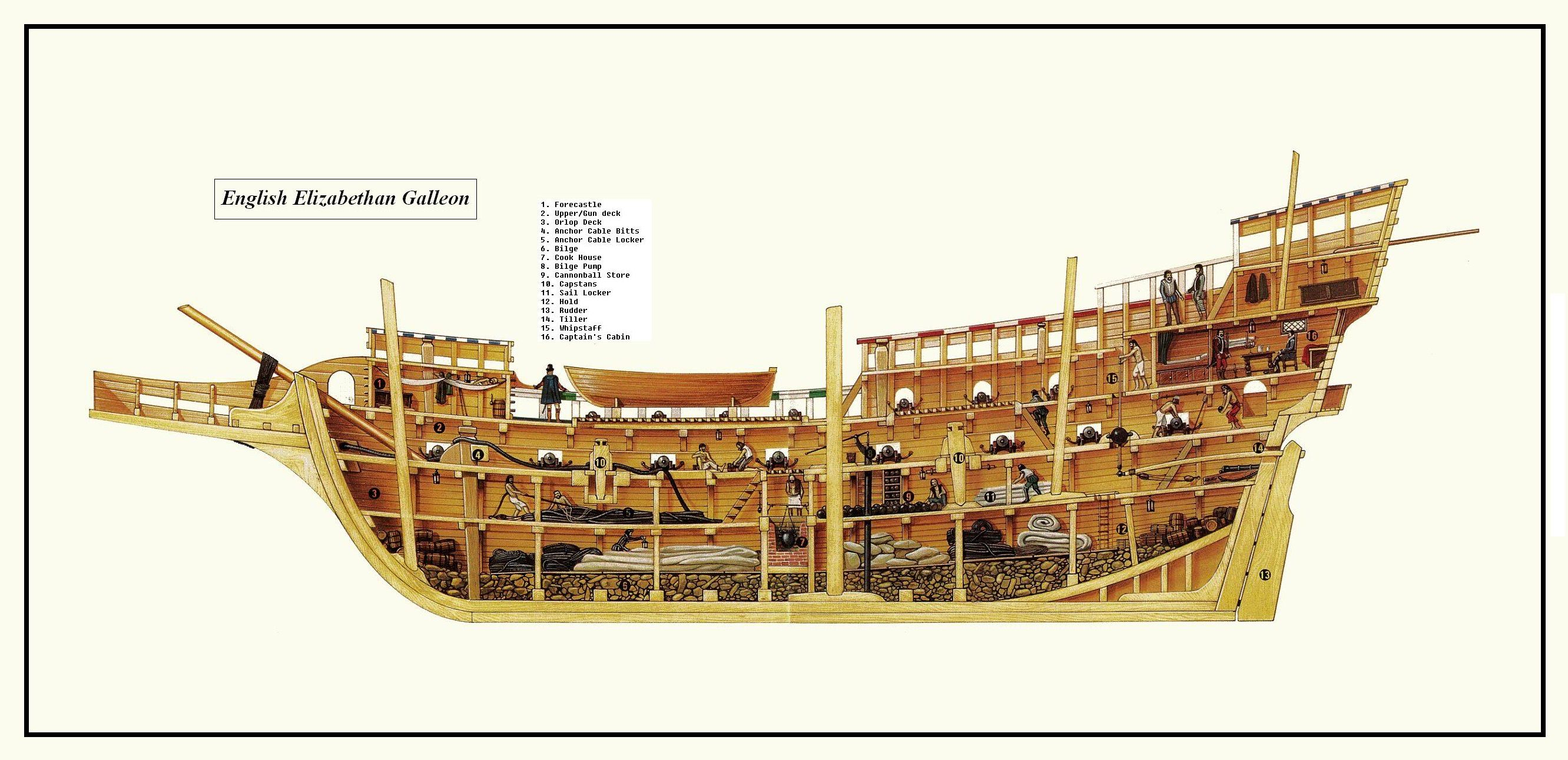 pirate ship inside diagram wiring colour codes ford radio wire harness color cross section of elizabethan galleon 331 vessels  boats
