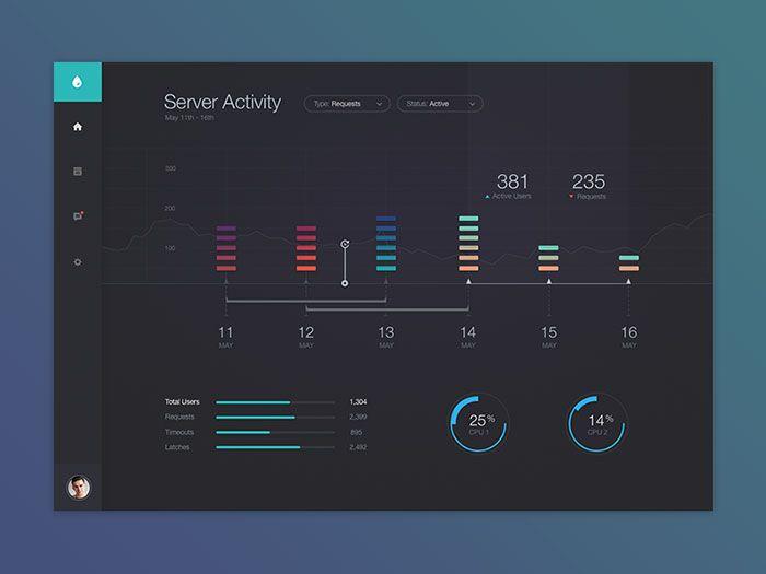 Showcase Of Beautiful Dashboard UI Designs | Dashboard UI | Pinterest