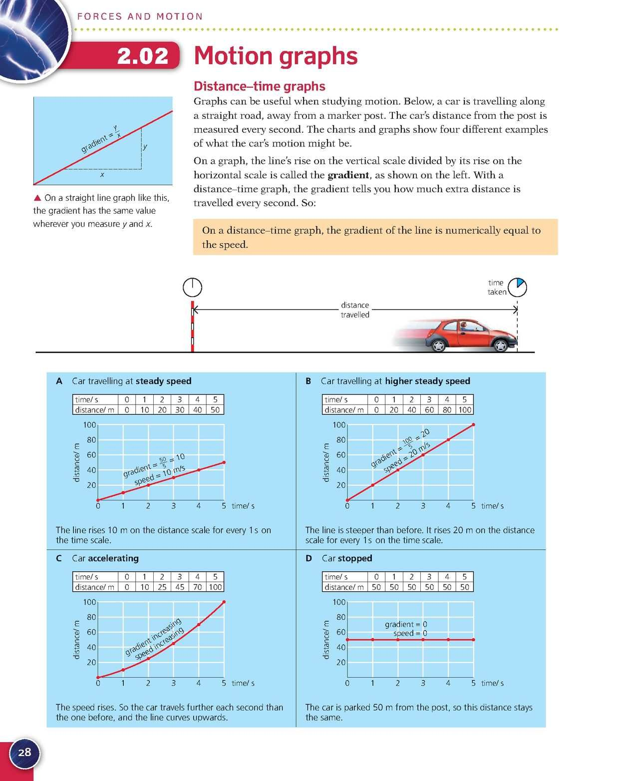 Complete Physics For Cambridge Igcse Cambridge Igcse Physics Books Distance Time Graphs