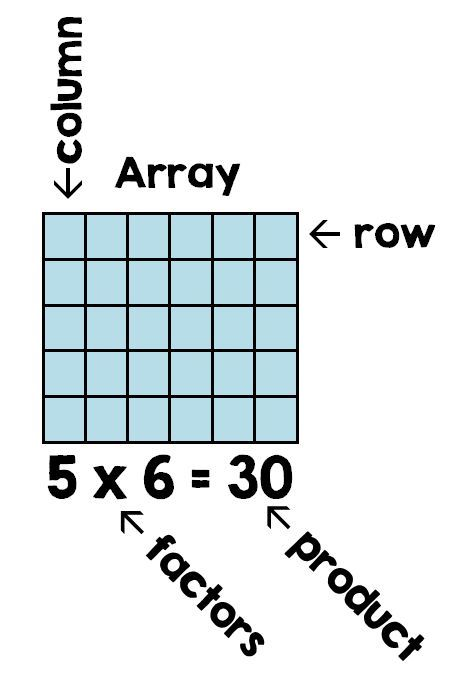 Are 6 X 5 And 5 X 6 The Same Math For Third Grade Pinterest