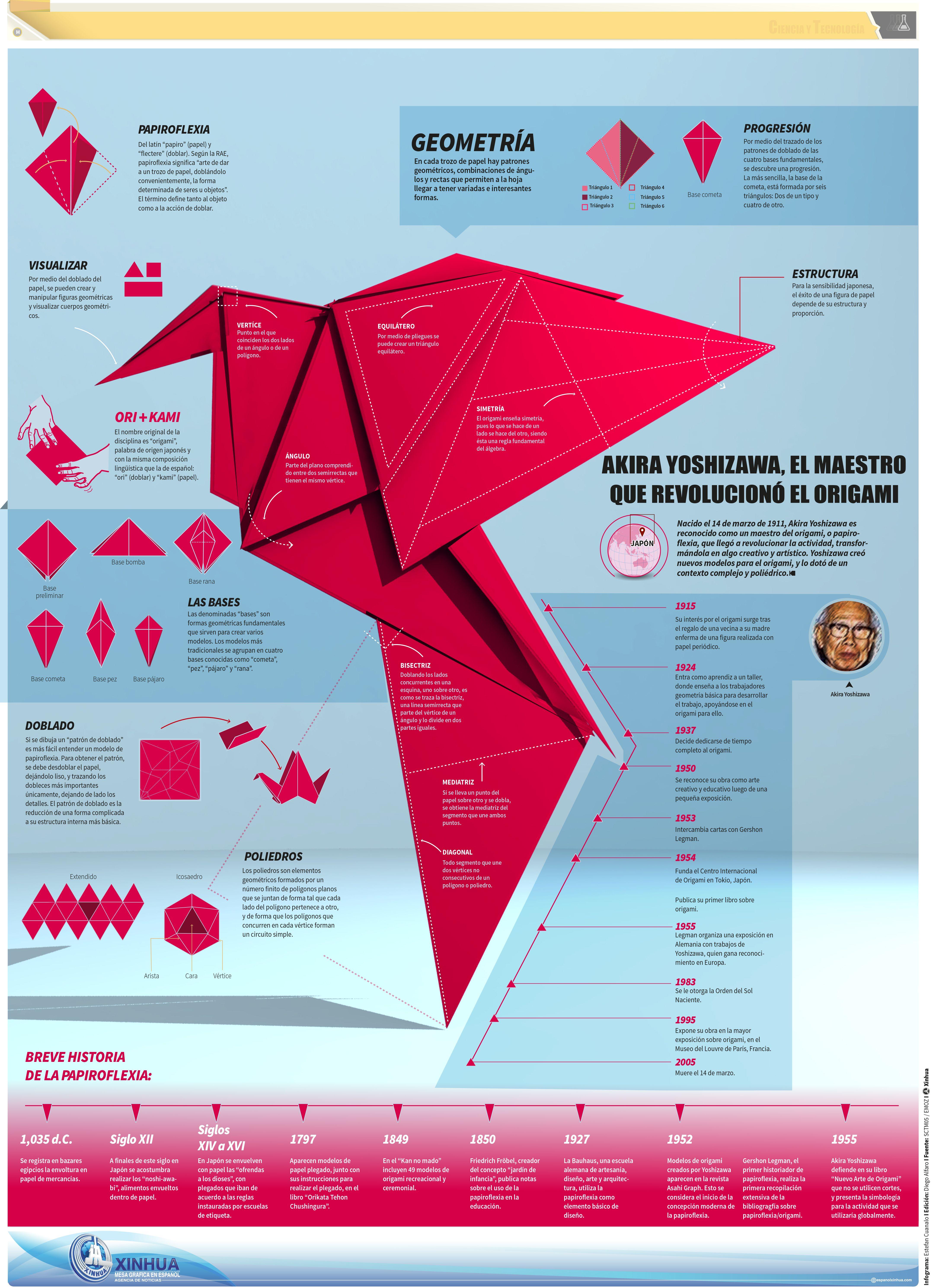 En este artículo compartimos los mejores ejemplos de infografías y ...