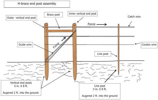 Fig 10 Illustration Of Proper Way To Install An H Brace