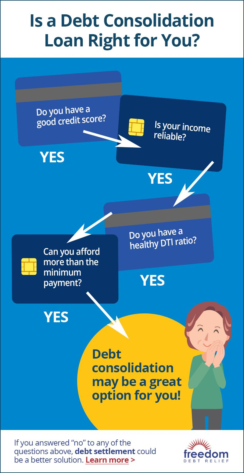 Is Debt Consolidation Right For You Debt Consolidation Loan