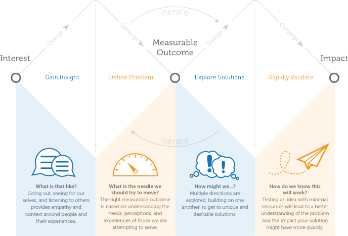 Posts About Design Faciliotation On Design W Design Theory Design Thinking Process Design Thinking