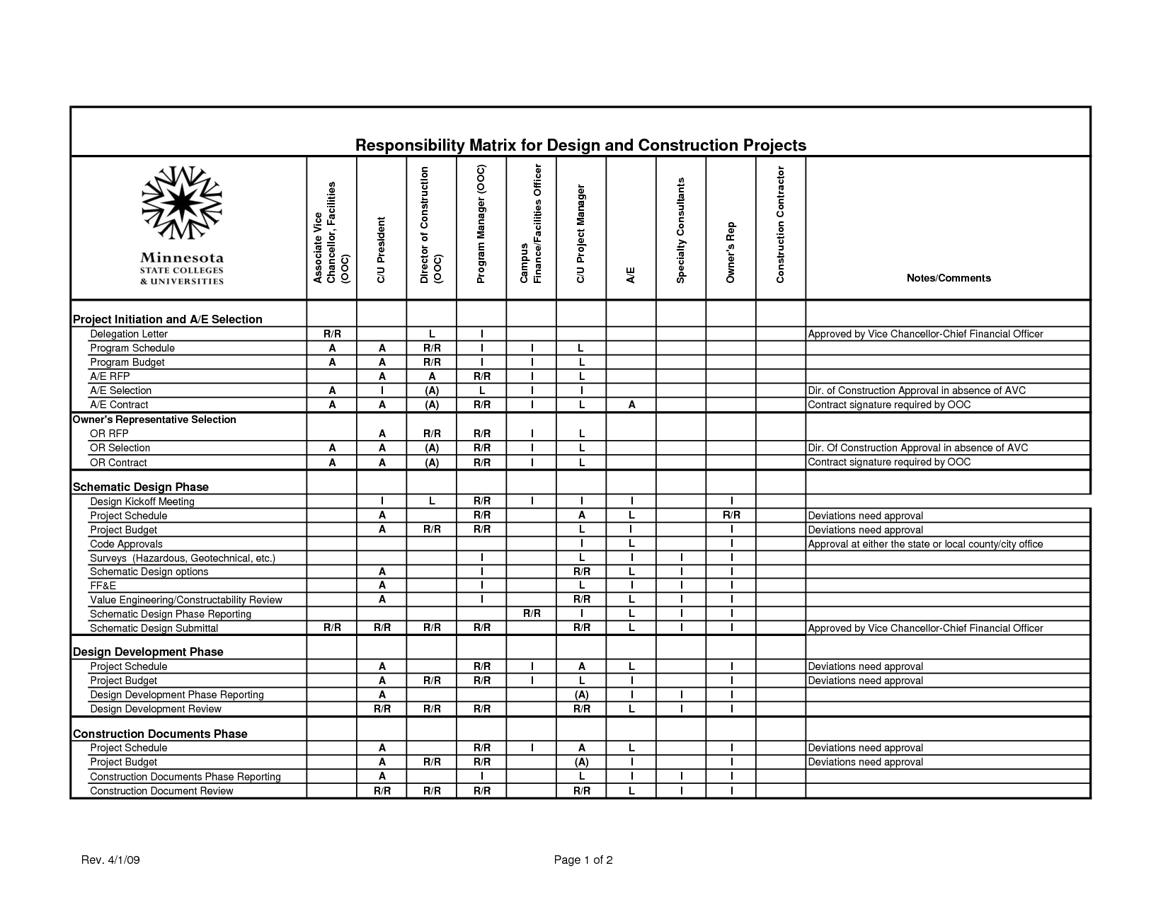 Table of responsibilities responsibility matrix for for Project management manual template