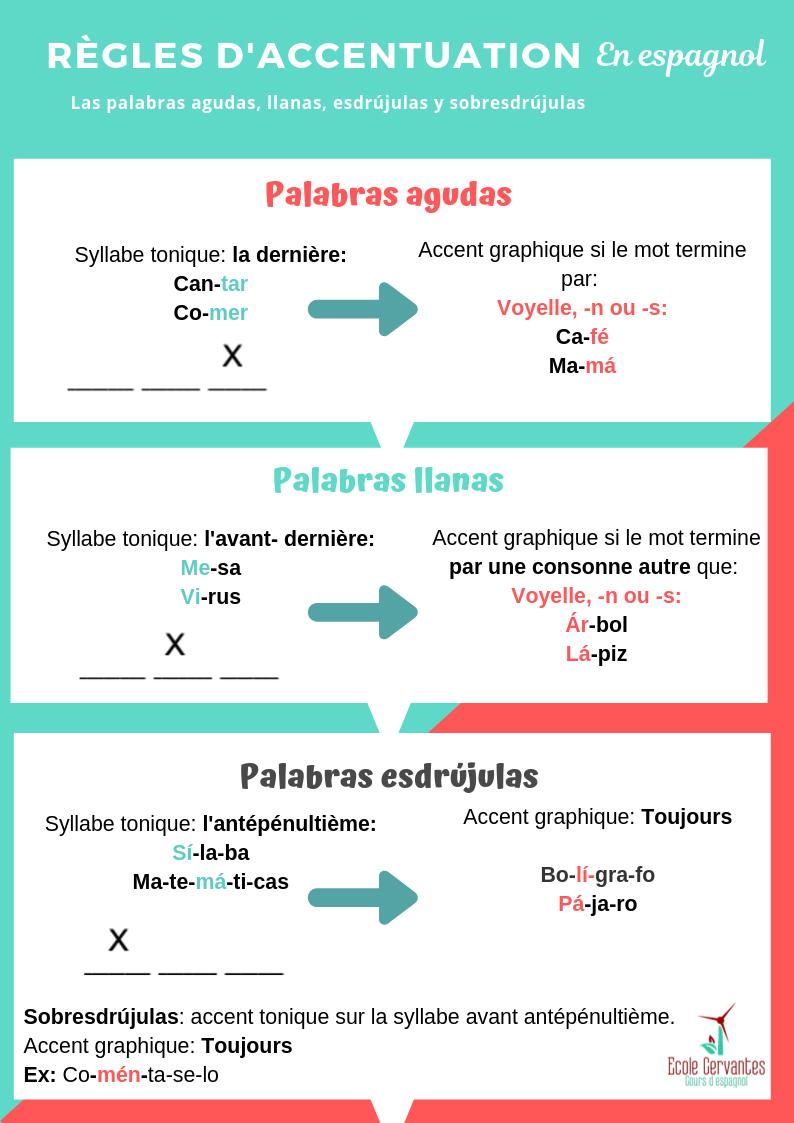 Epingle Sur Infographies Ecole Cervantes