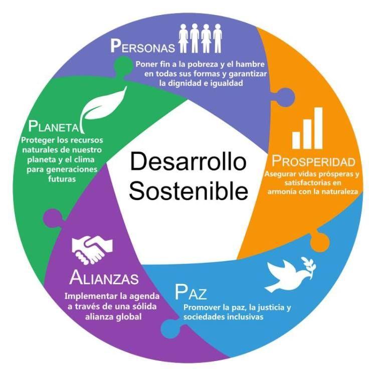 La rueda del desarrollo sostenible red iberoamericana de for Que es politica internacional