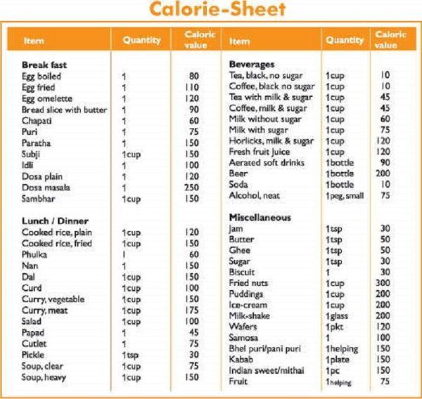 bikini model diet menu Weightloss Plans Pinterest Bikini - diet chart