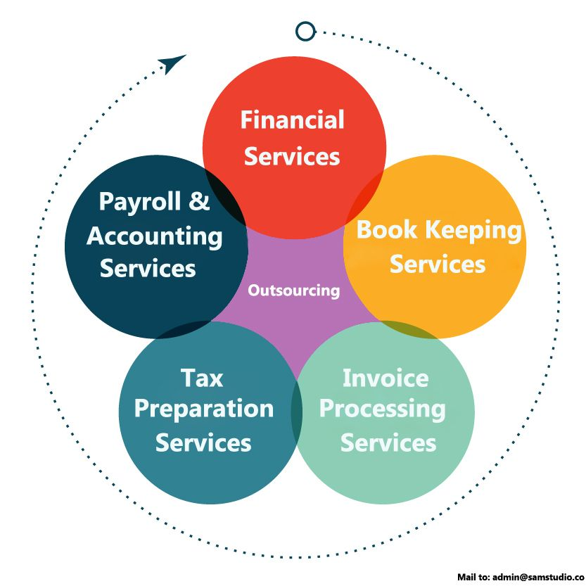 Financial Services: Benefits Of Outsourcing Accounting & Financial Services To