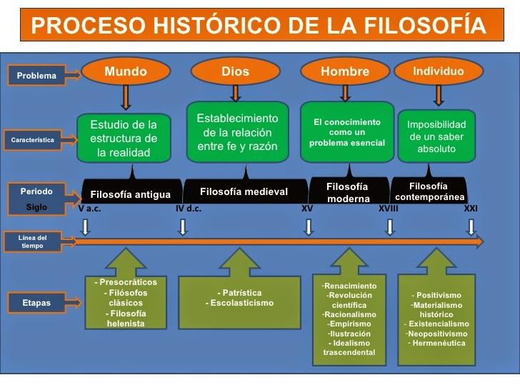Pin De Karen Ritman En Filósofos Y Filosofía Filosofía Periodos De La Historia Linea Del Tiempo