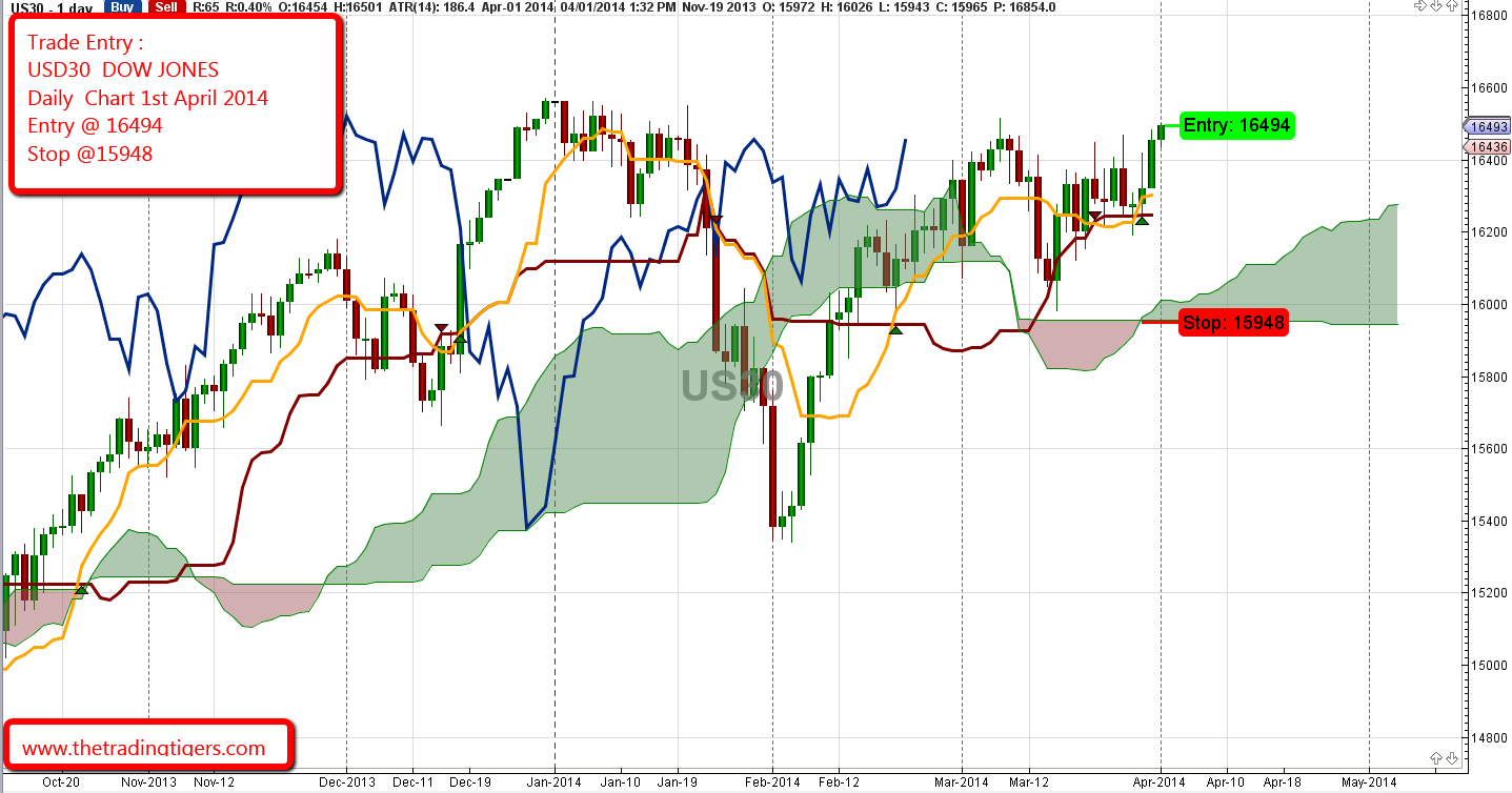 Trade Entry:  US30  DOW JONES  ICHIMOKU  - http://www.thetradingtigers.com/2014/04/01/trade-entry-us30-dow-jones-ichimoku/