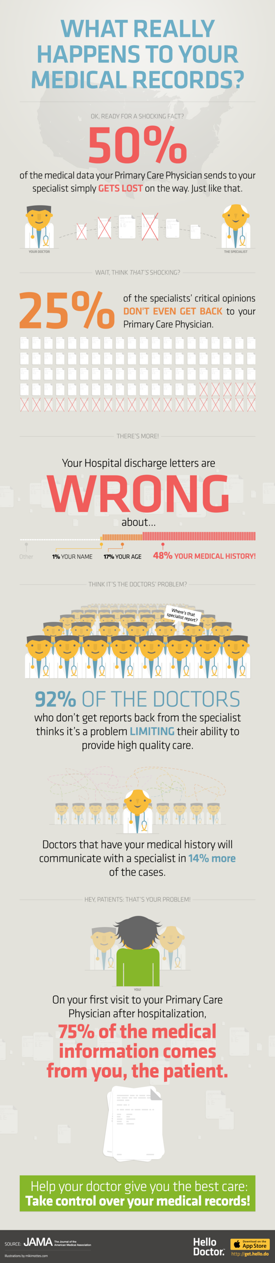 Infographic What Really Happens To Your Medical Records