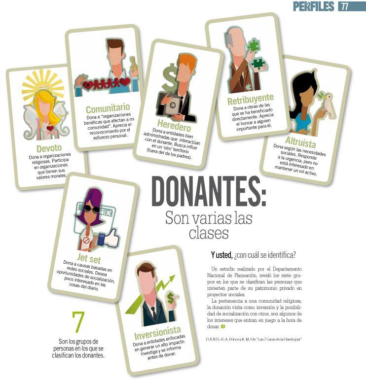 Perfil de los donantes