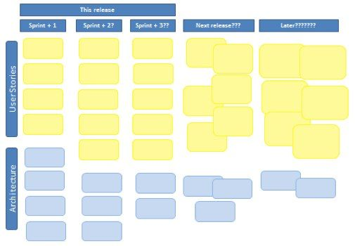 Scrum Alliance - Give Life to Your Product Backlog Work Ideas - release planning template