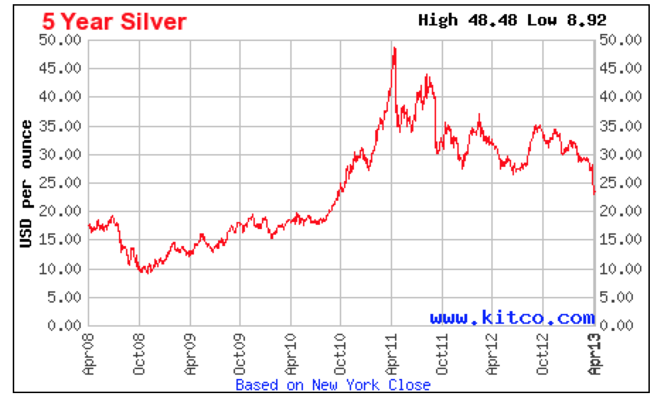 Gold price today price of gold per ounce 24 hour spot chart