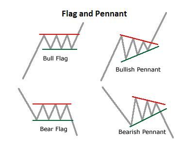 Forex for trading chart patterns