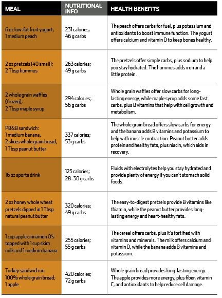 low fiber low fat diet
