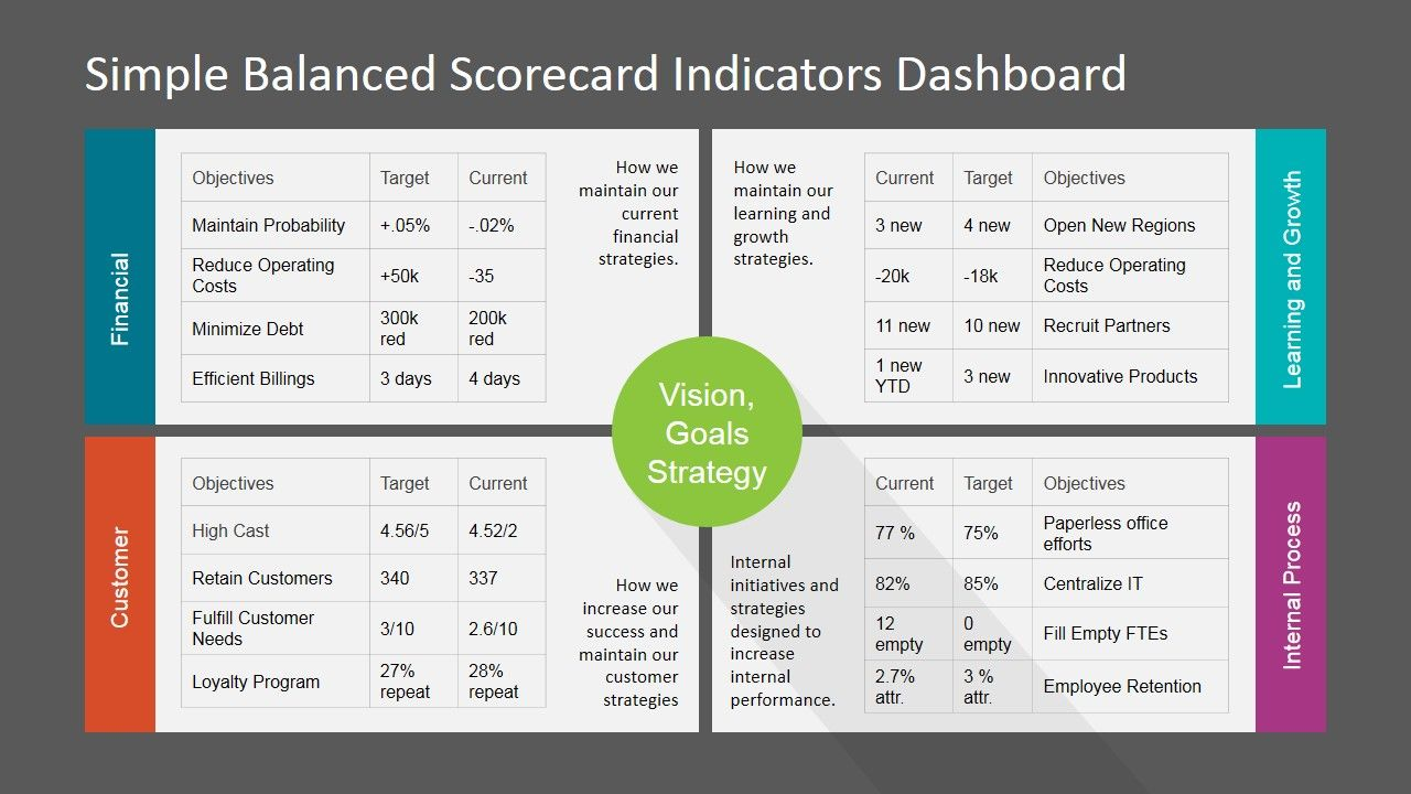 Simple Balanced Scorecard KPI PowerPoint Dashboard Professional - Key performance indicators templates excel