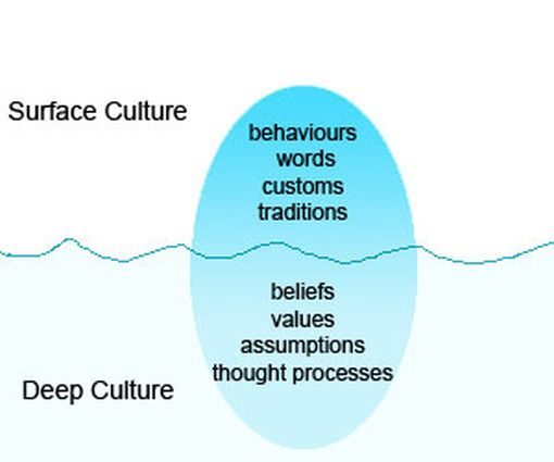 interculture communication How to manage intercultural conflicts this global identity of individuals has brought a new avenue to intercultural communication.