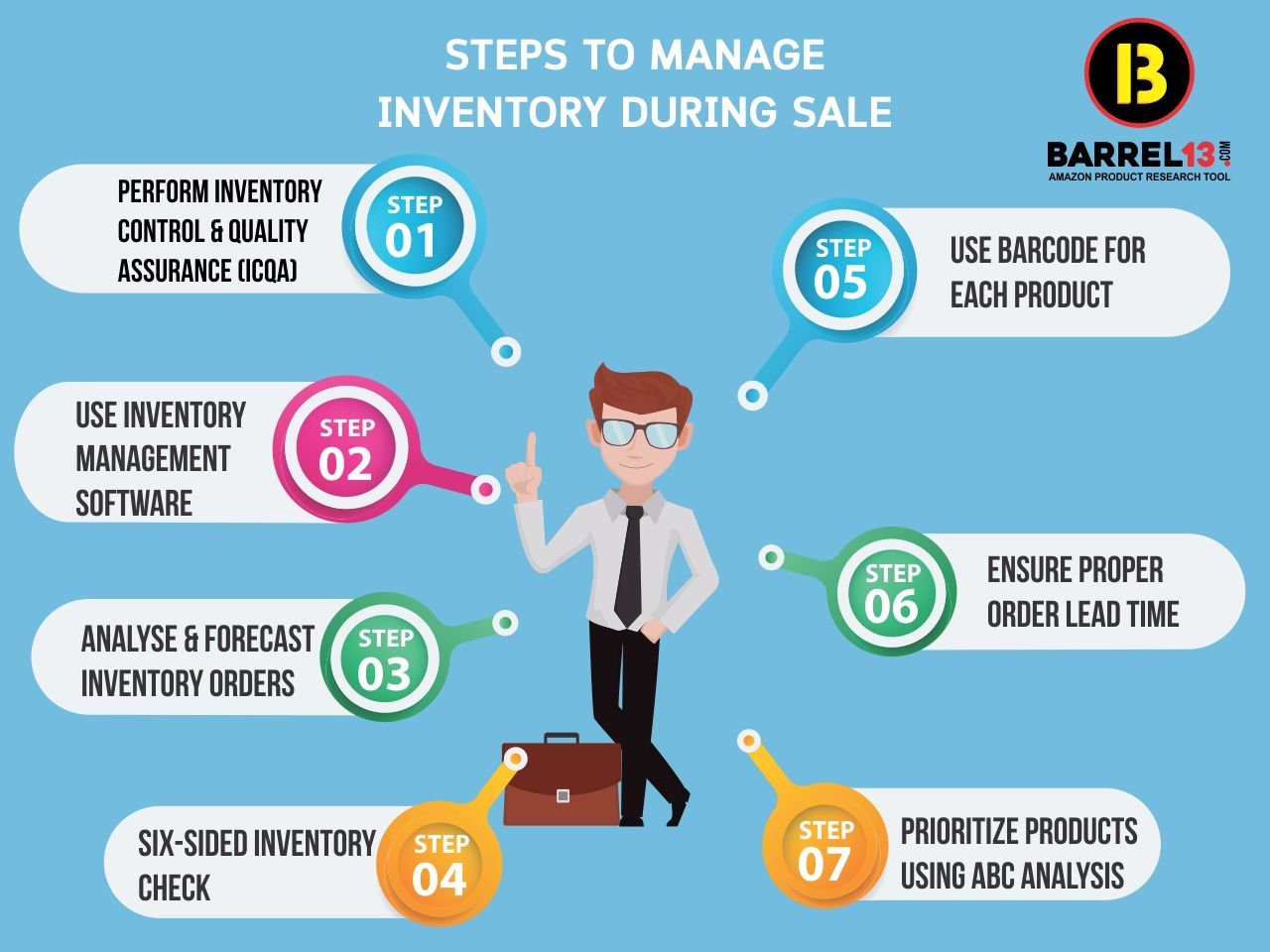 Steps To Manage Inventory Amazon India Inventory Management Software Make More Money Marketing Trends