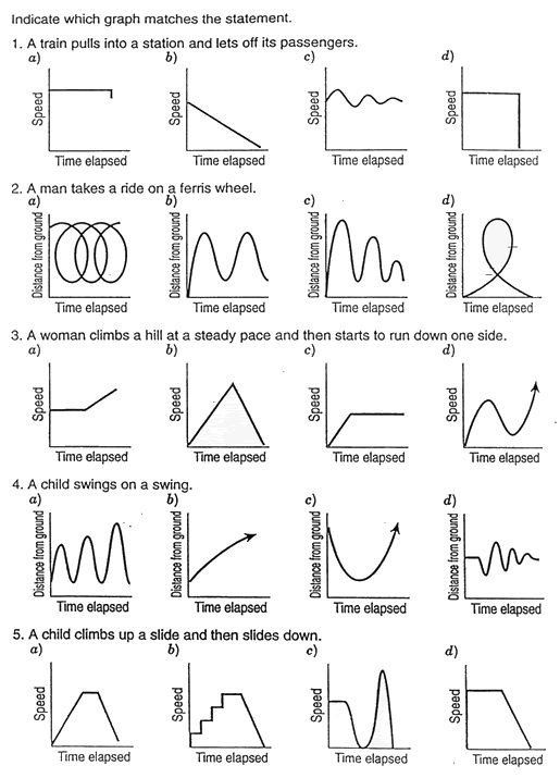 Motion Graph Analysis Worksheet Unit Im1 Mod 3 in 2020