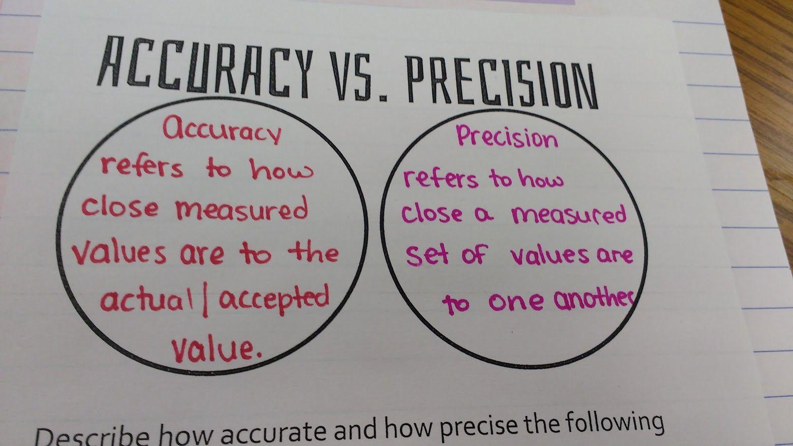 Accuracy Precision Error And Percent Error Inb Pages
