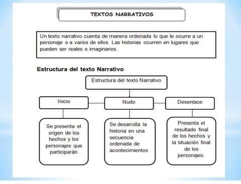 Estructura De Texto Narrativo Textos Narrativos Aprender El Abecedario Estructura Del Texto
