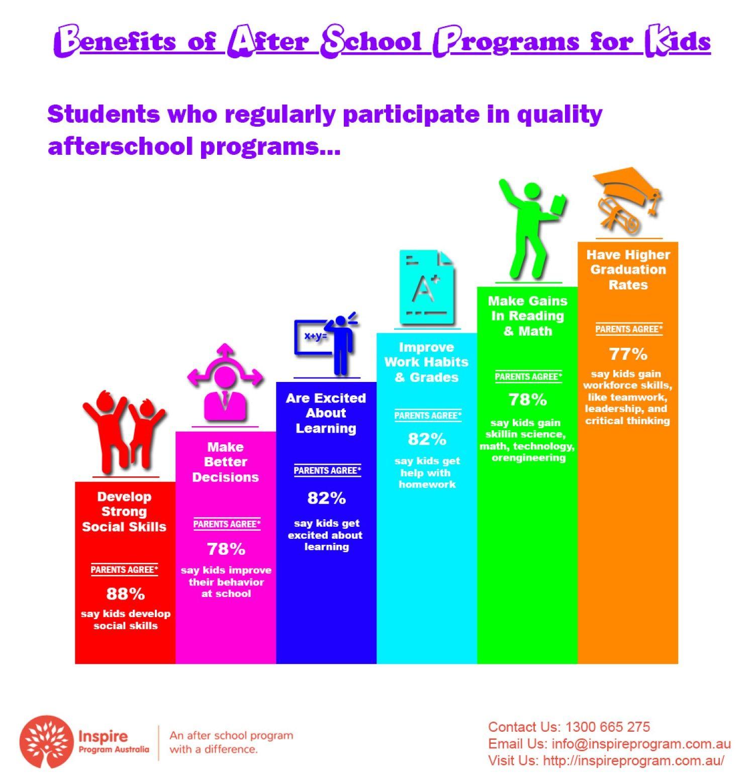 benefits of after school programs for kids inspire program benefits of after school programs for kids inspire program