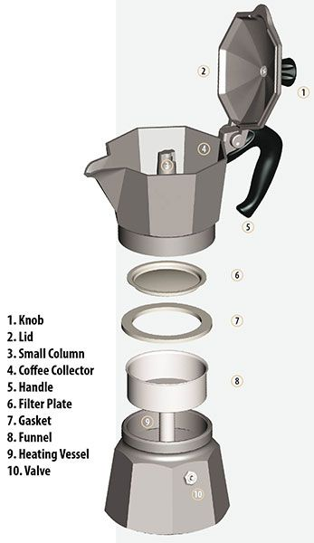 Bialetti Coffee Percolator With Images
