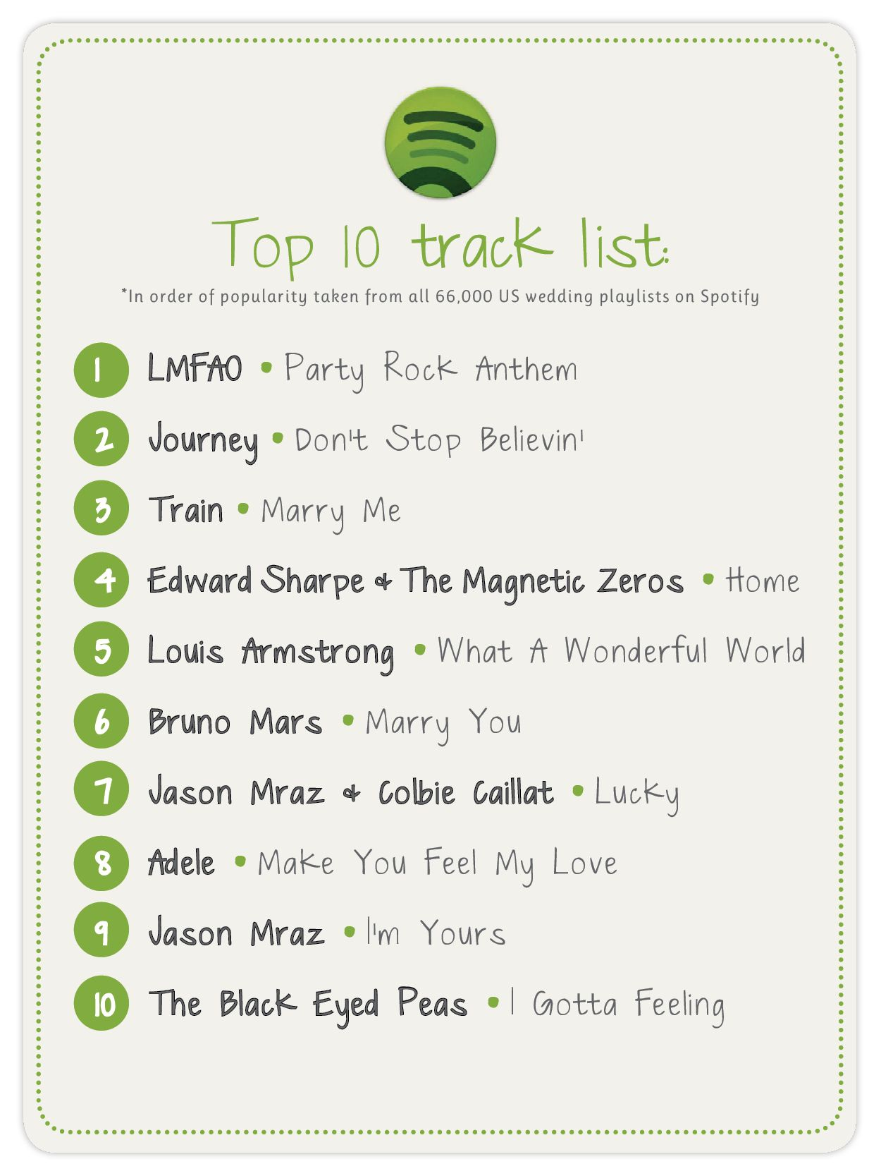 Danielle Lampert Brock Top 10 Wedding Reception Songs