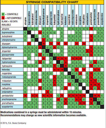 Syringe compatibility chart helpful also nursing med surg pinterest rh