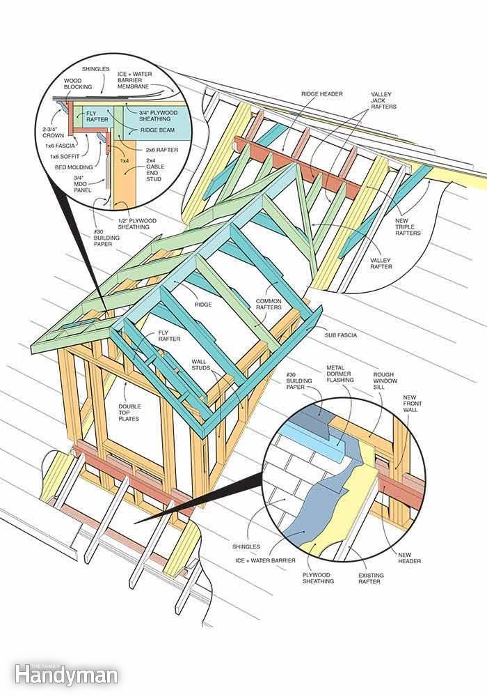 How to Frame a Gabled Dormer | How To... | Pinterest | Home, Attic ...