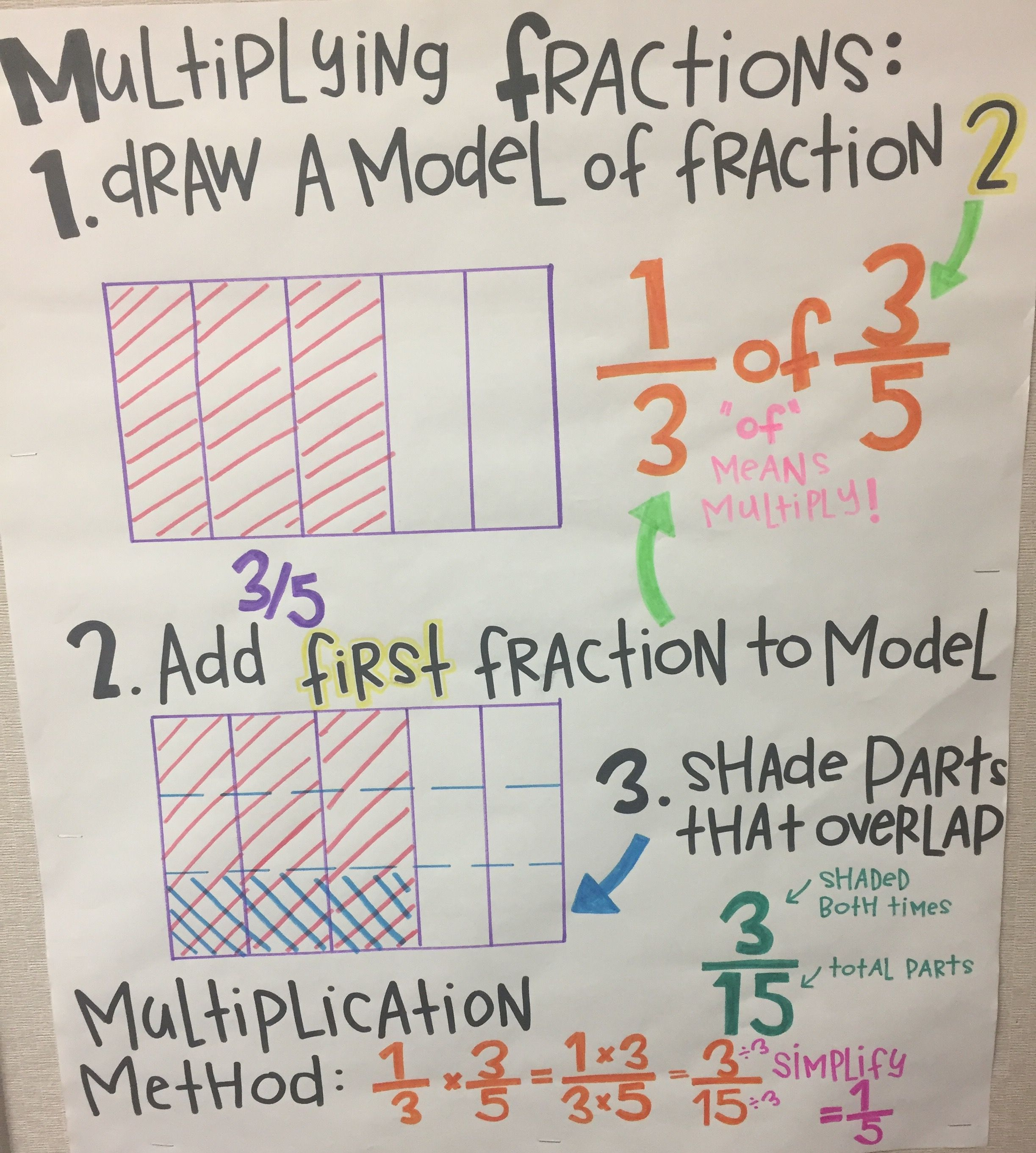 Multiplying Fractions Fifth Grade Common Core Anchor Chart With Modeling Math Anchor Charts Fifth Grade Math Multiplying Fractions