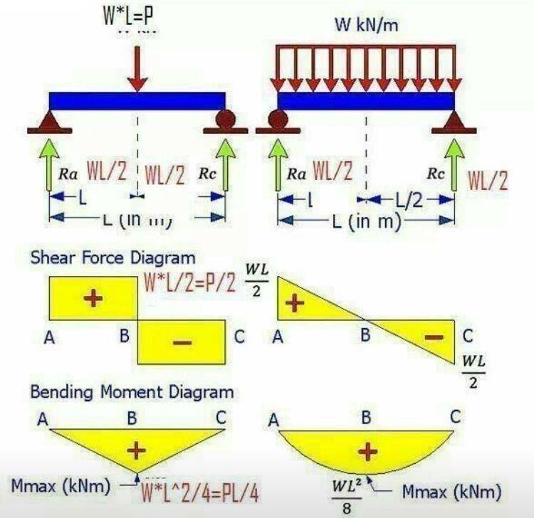 Exemplo de carga pontual e carga distribuída Diagramas de esforços - comment calculer le dpe d une maison