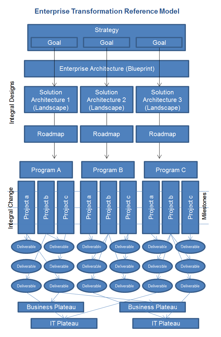 Enterprise transformation dragon1 reference model technical enterprise transformation dragon1 reference model malvernweather Image collections