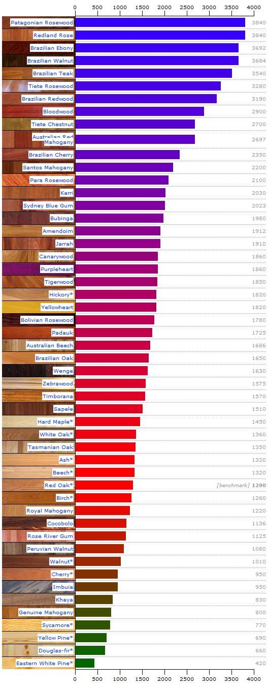 Janka Hardness Test For Hardwoods Woods People And