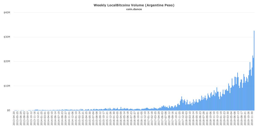 localbitcoins starbucks rewards
