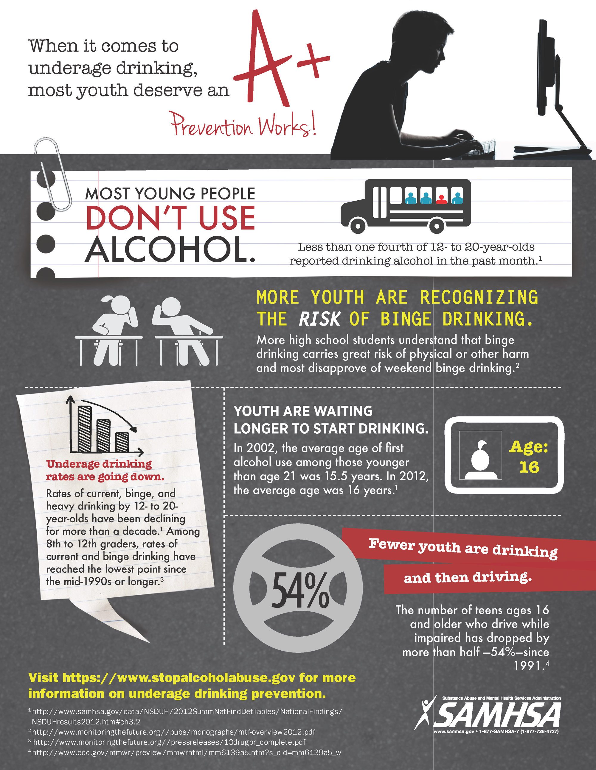 underage drinking 2 essay Read chapter executive summary: including a series of papers federal funding for reducing and preventing underage drinking should be available under.