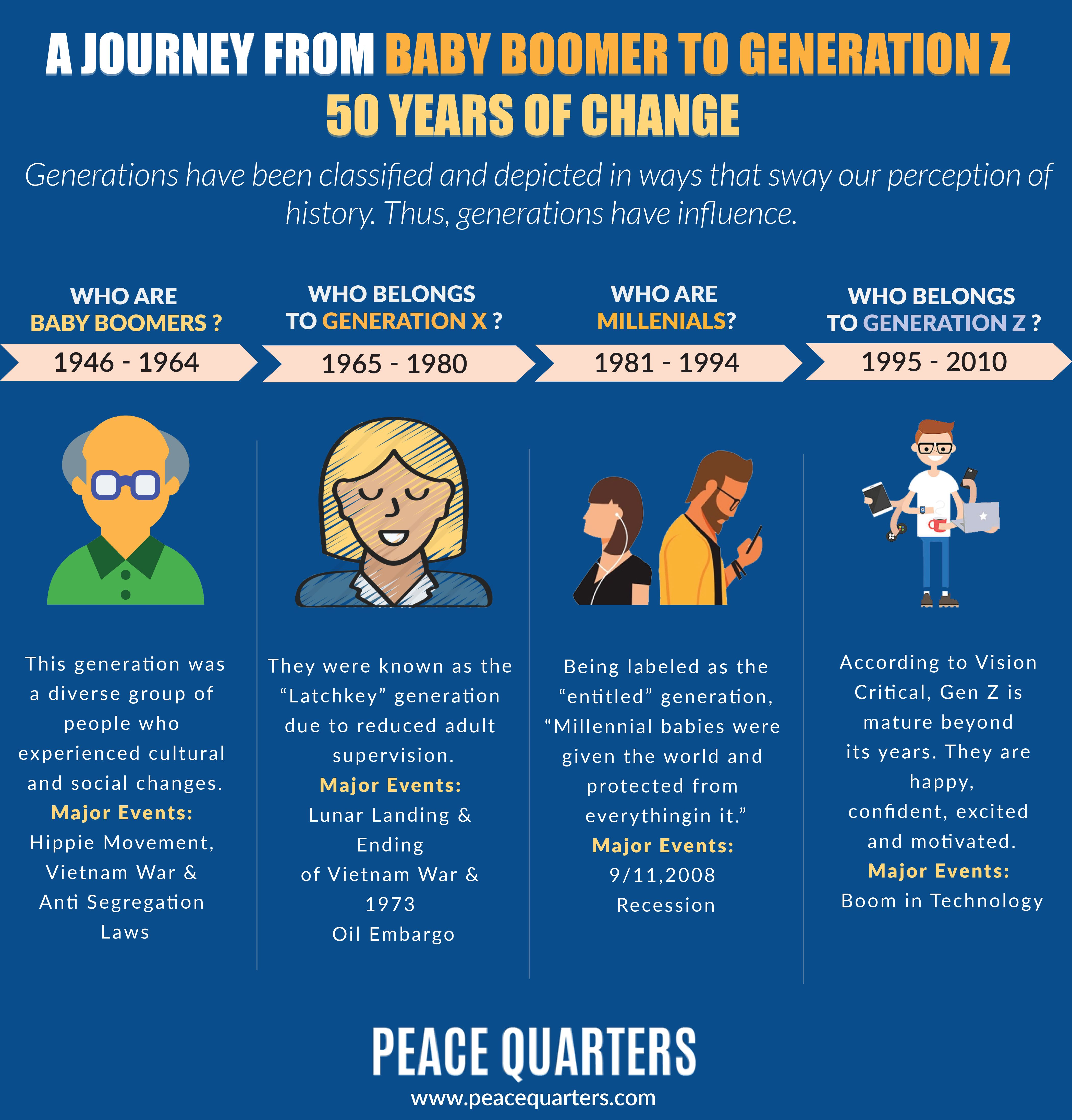 A Journey From Baby Boomer To Generation Z 50 Years Of Change Baby Boomers Generation Generation Years Generation Z