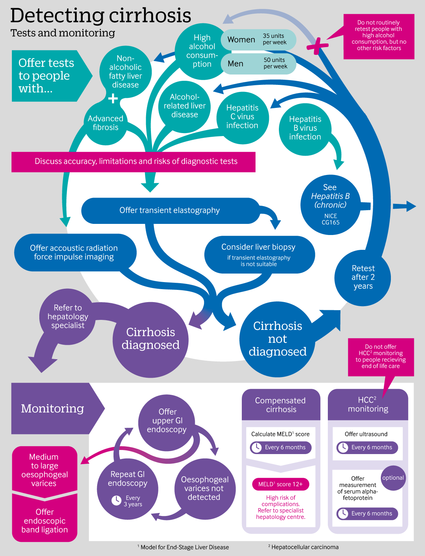 Cirrosis de gastropatía portal
