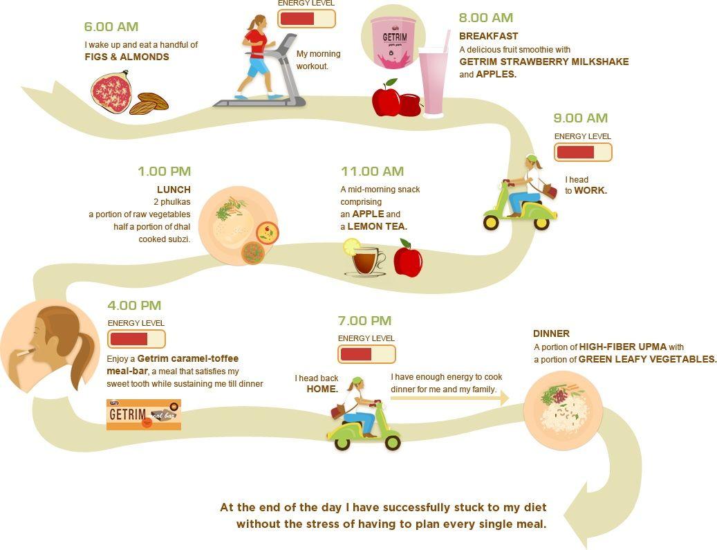 Weight Losst Plan Chart