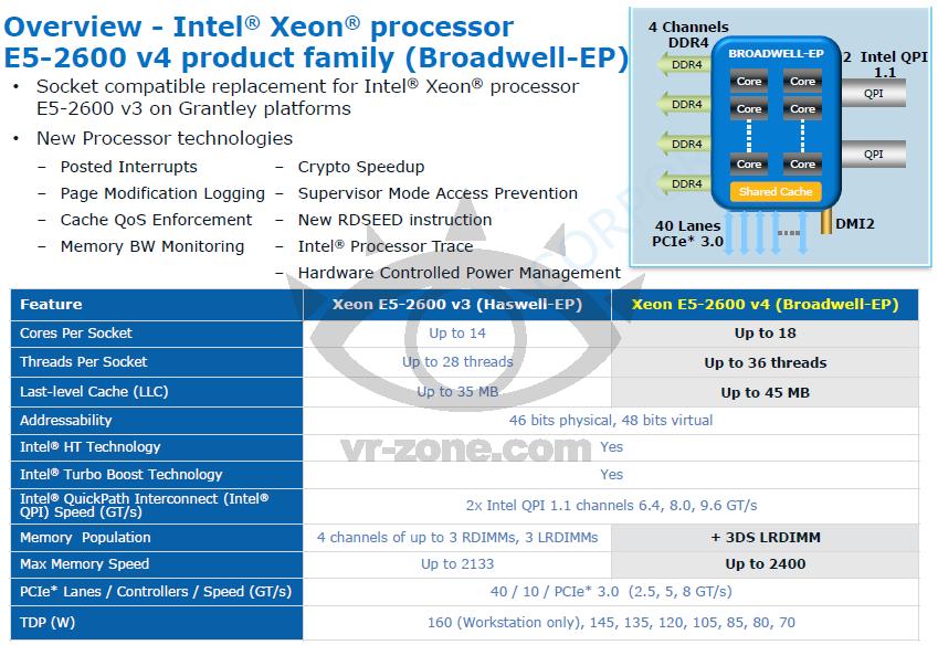 Intel Broadwell-EP Xeon E5-2600 v4 details leaked  #Broadwell #Intel #XeonE5
