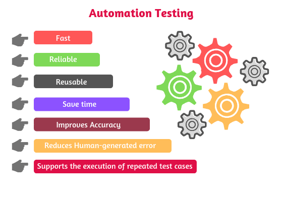 Automation Testing Tutorial | Automation, Manual testing, Coding