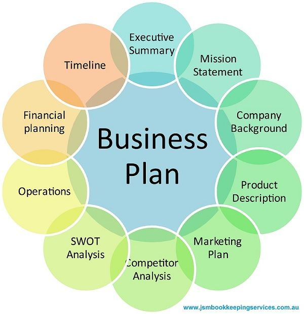 Why Is A Business Plan Important  Small Businesses