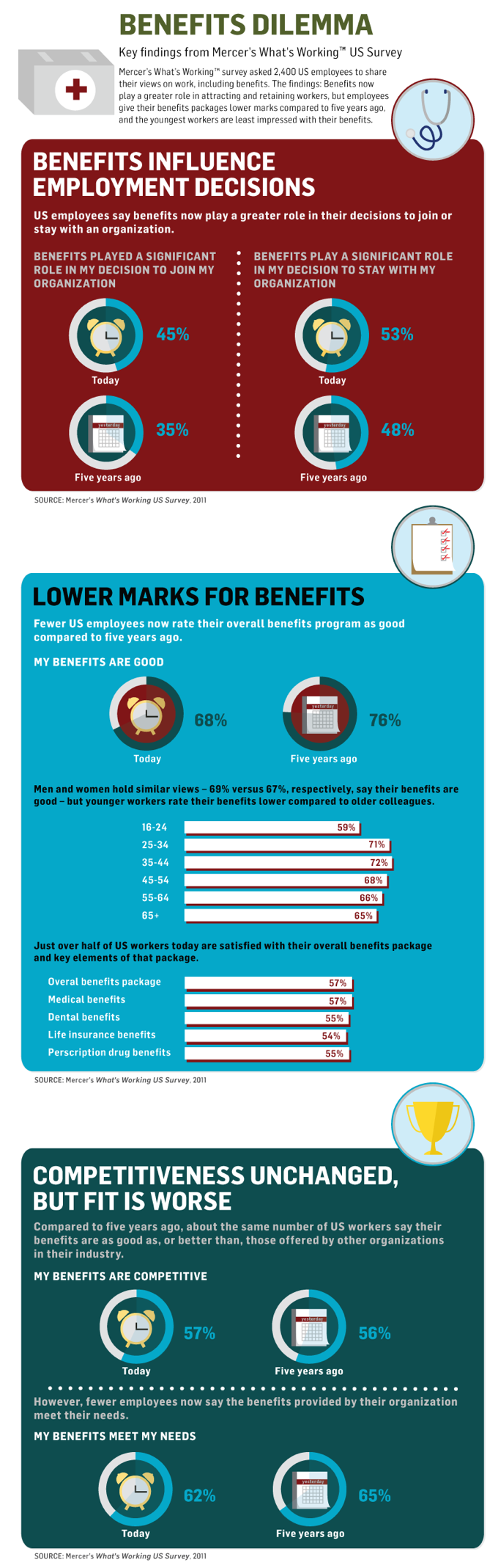 Success Of Employee Benefit Programs By Mercer Codebaby Civa