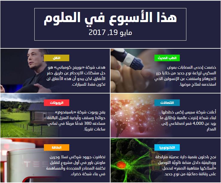 هذا الأسبوع في العلوم Science And Technology New Technology Science