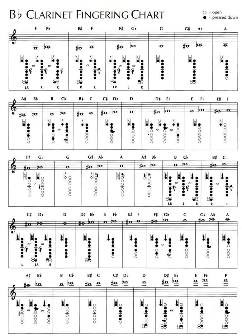 Image result for fingering chart Sheet Music
