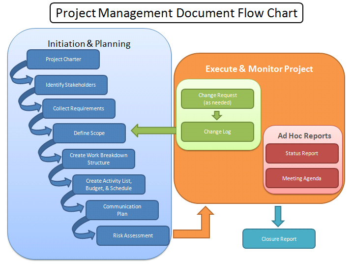 Program management process templates project management for Project management workflow template
