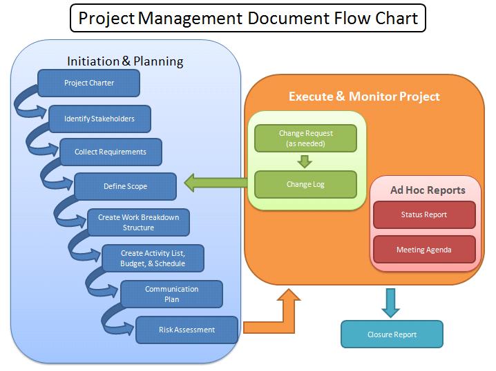 project management workflow template - program management process templates project management