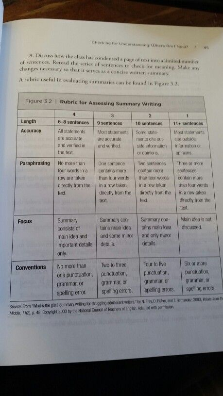 Gist Summary Rubric Writing Teacher Activities 11 What Word Mean Almost The Same A Paraphrase